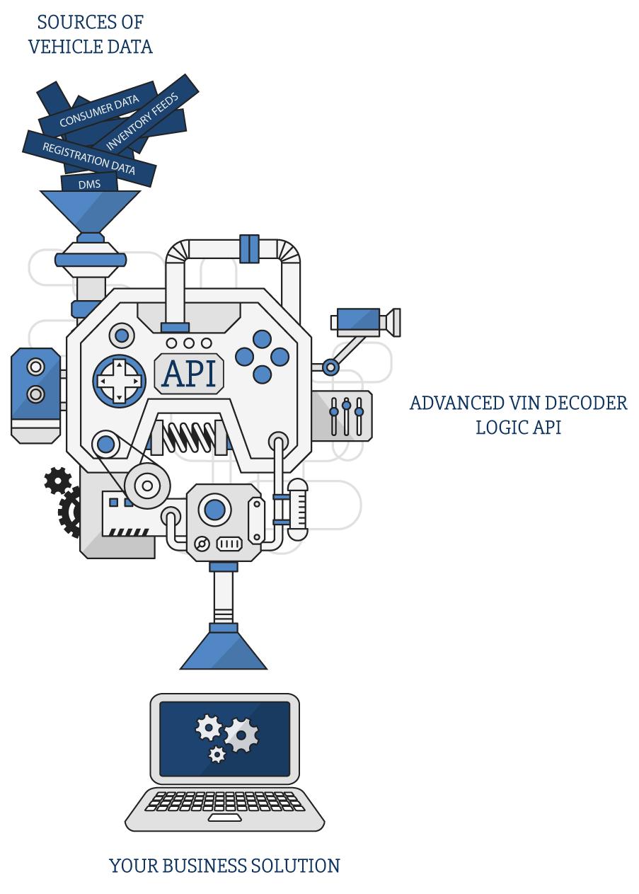 VIN Decoder API Web Service | DataOne Software
