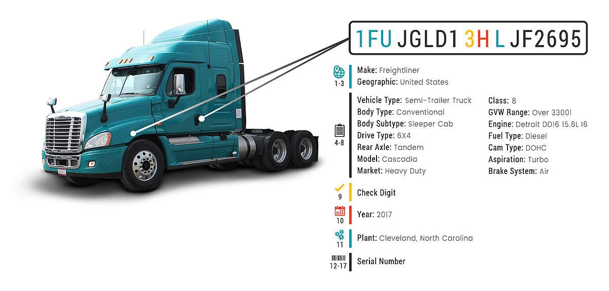 Freightliner-Cascadia-17-Digit-VIN-Decoder-Data-Sample-Graphic