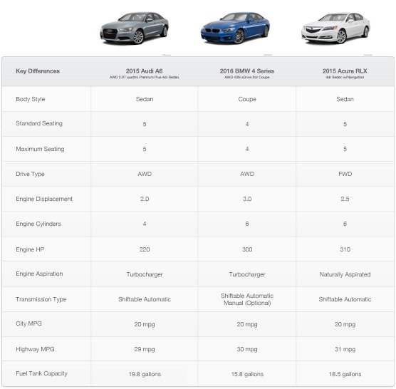 Vehicle-Comparison-Data-normalized-for-consumption