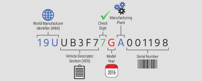 What's in the Vehicle Identification Number? | DataOne ...